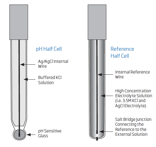 half cell electrode