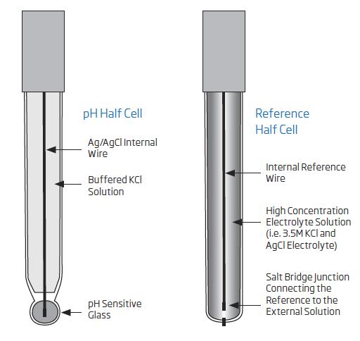 half cell electrode