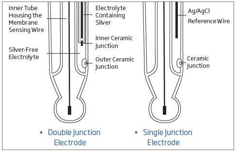 single double junction electrode